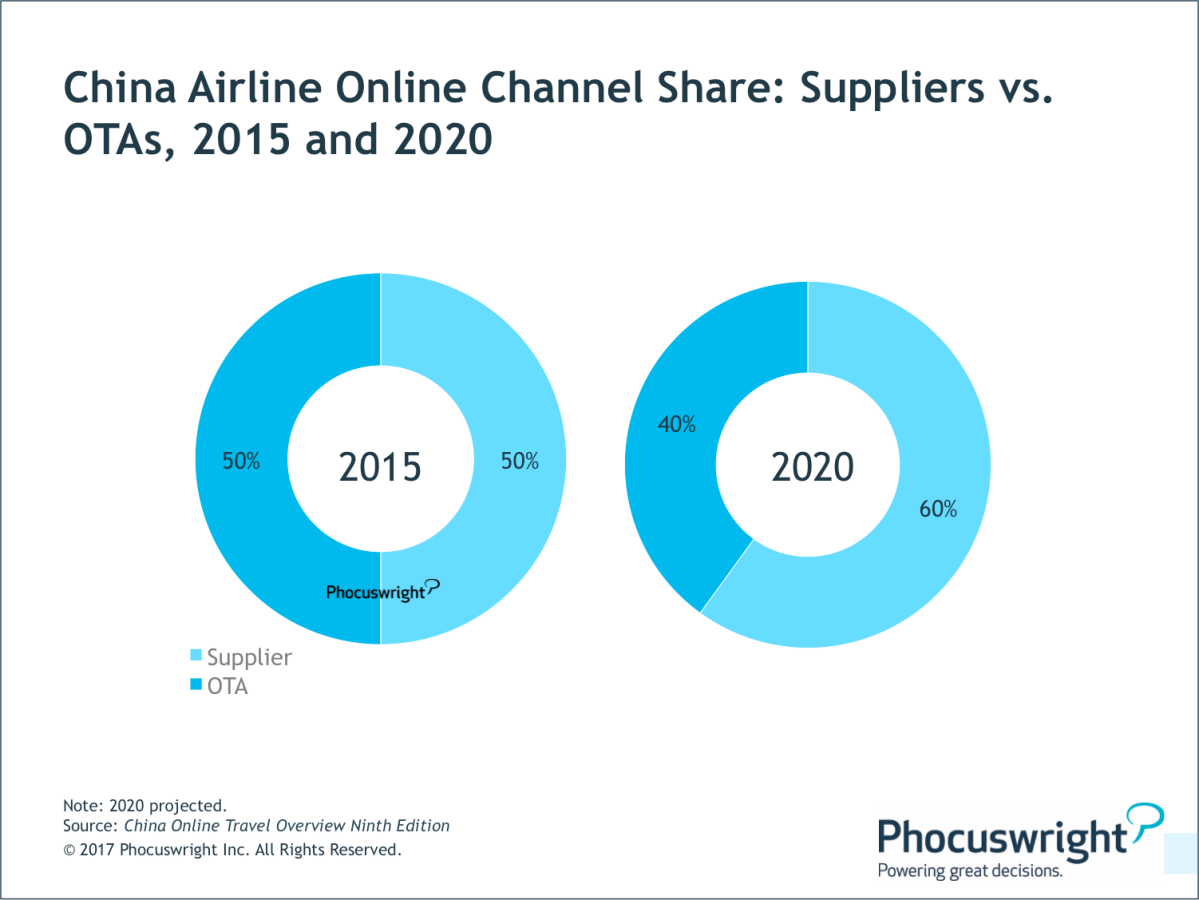 Phocuswright-ChinaAirlineOnlineChannelShare.png